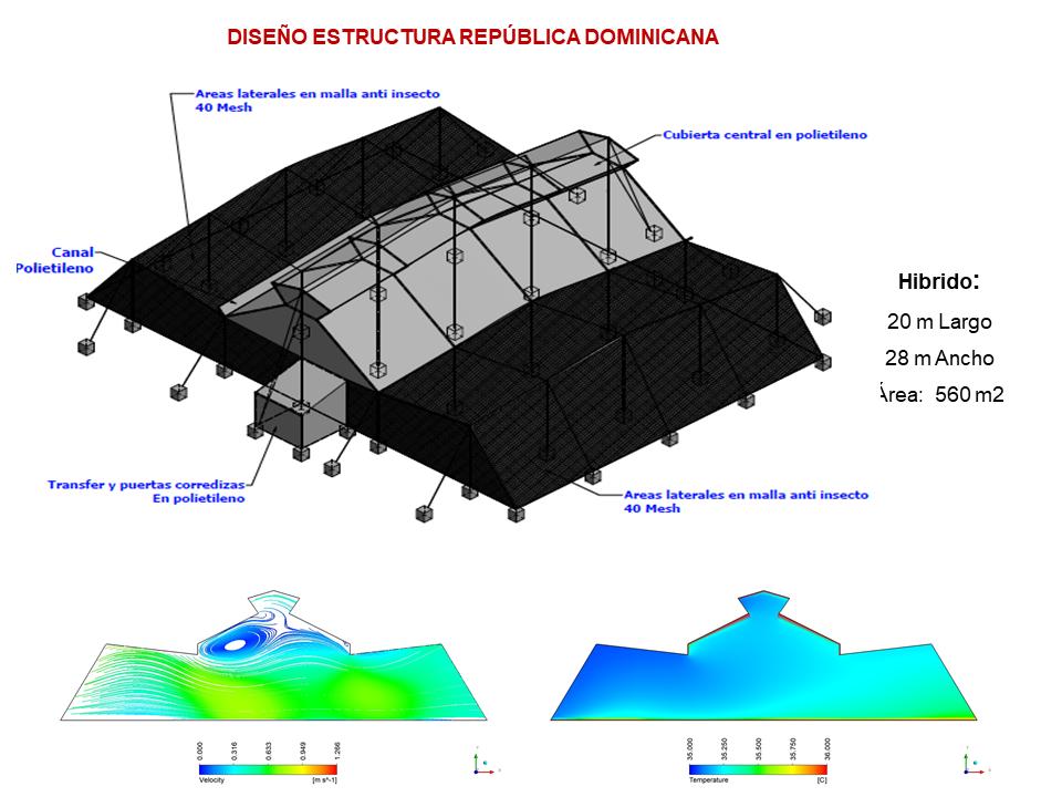 Diseño estructura República Dominicana
