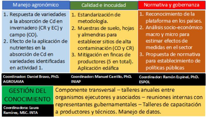 """Estructura de la plataforma """"Cacao 2030 – 2050"""" con sus componentes activiades y coordinadores"""