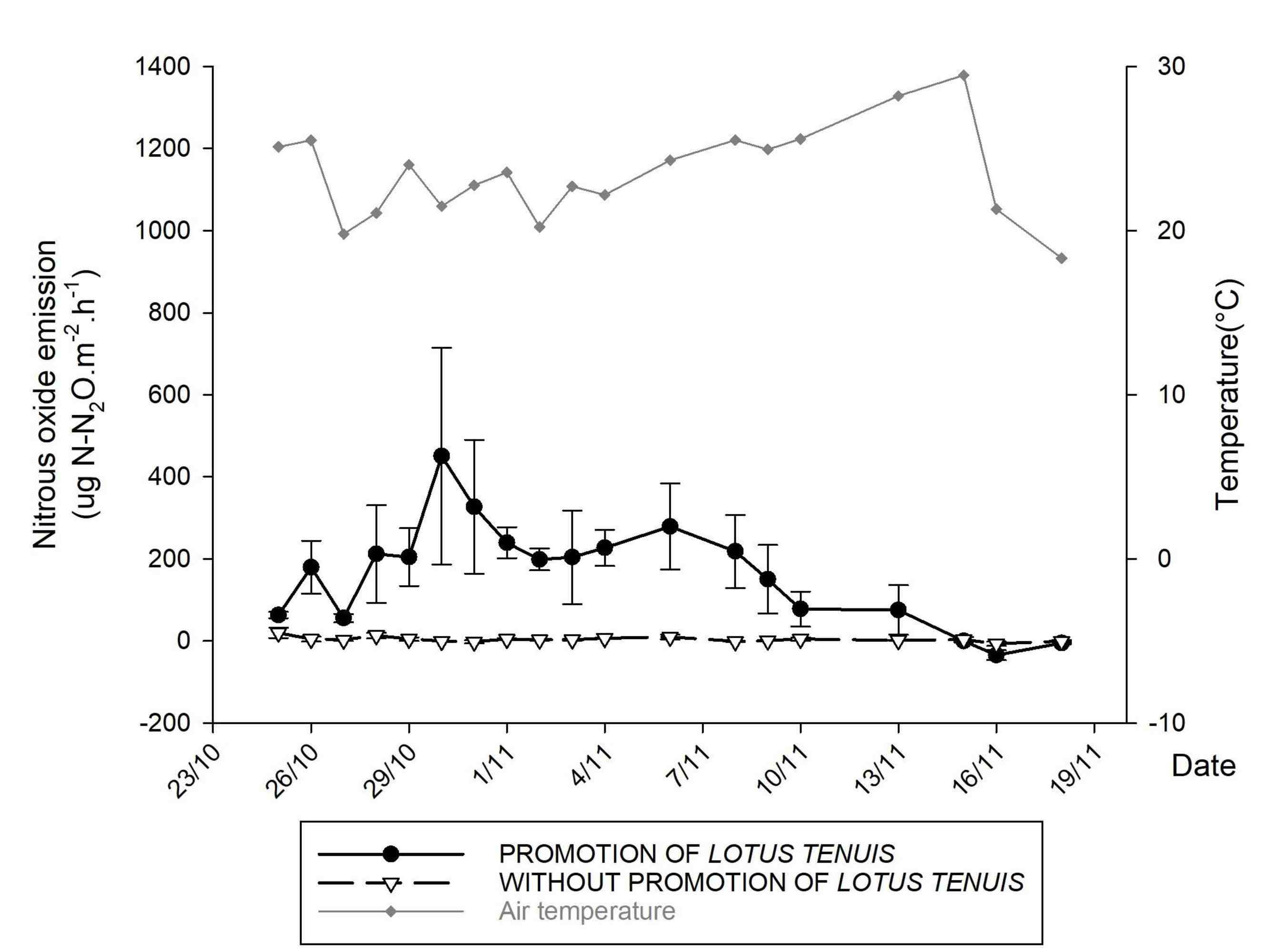 Spring nitrous oxide emissions (N <sub> 2 </sub> O) in grassland with and without promotion of <i>Lotus tenuis</i>.