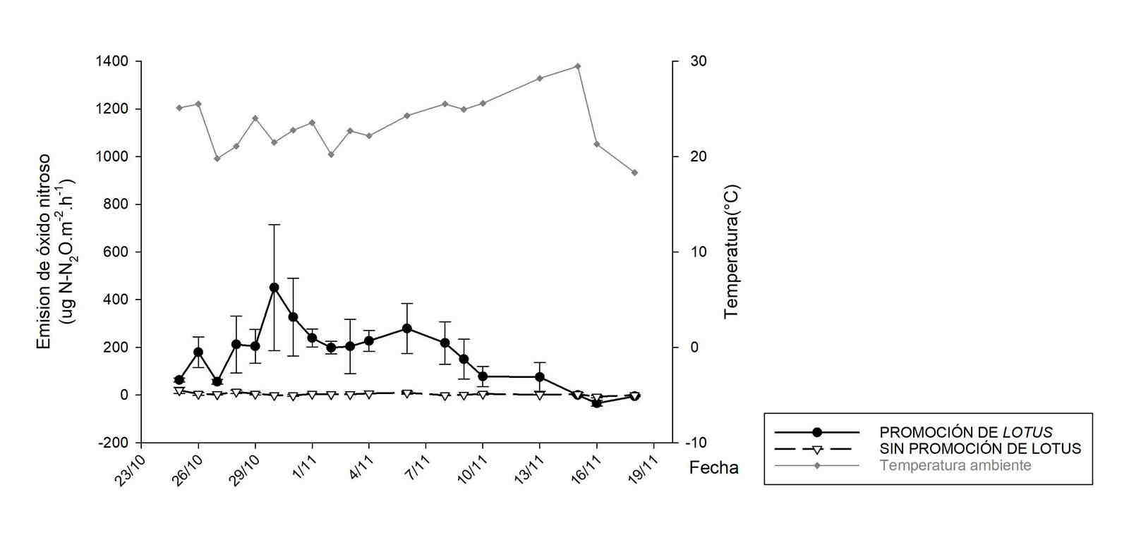 Emisiones primaveral de óxido nitroso (N<sub>2</sub>O) en sistemas pastoriles con y sin promoción de <i>Lotus tenuis</i>.
