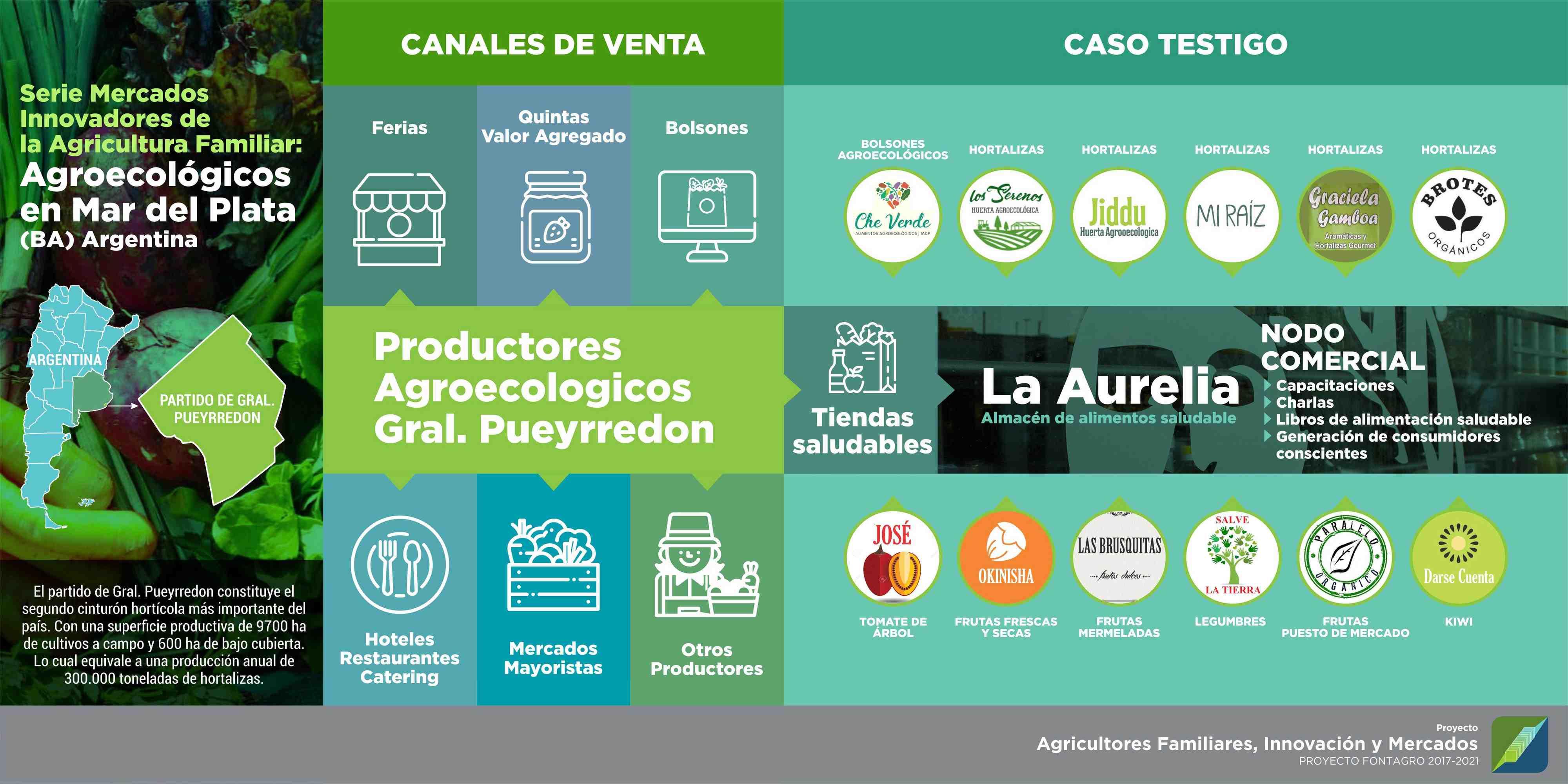 Caso Testigo: Tiendas Saludables en los Canales de venta de Productores Agroecológicos en el partido de Gral. Pueyrredon (Buenos Aires)