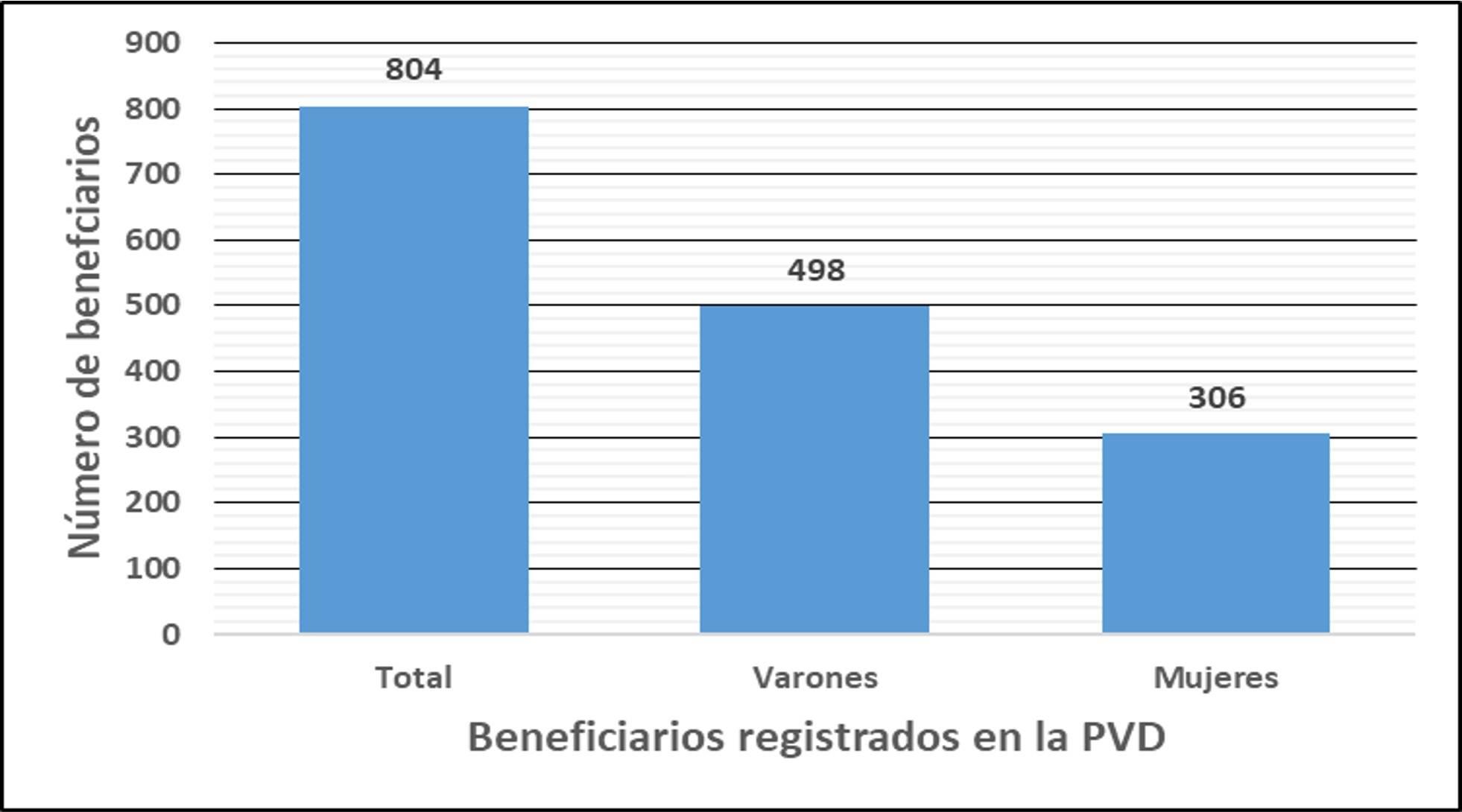 Beneficiarios registrados en la PVD