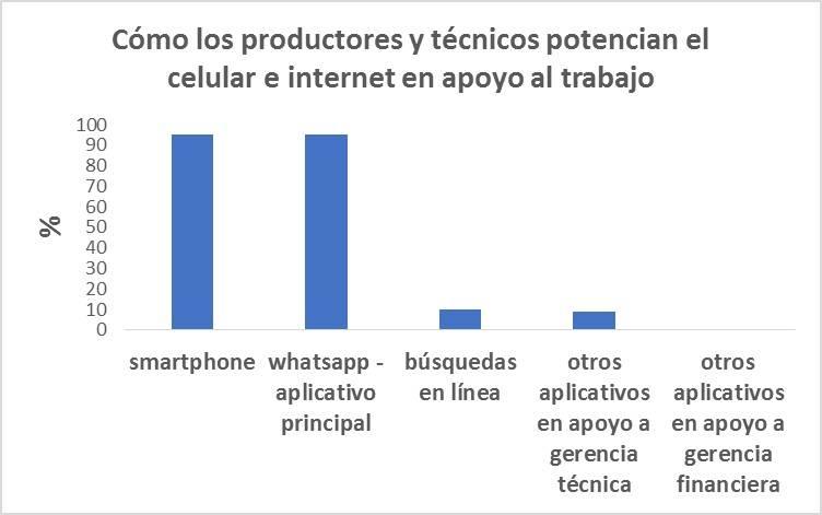 Cómo los productores y técnicos potencian el celular e internet en apoyo al trabajo