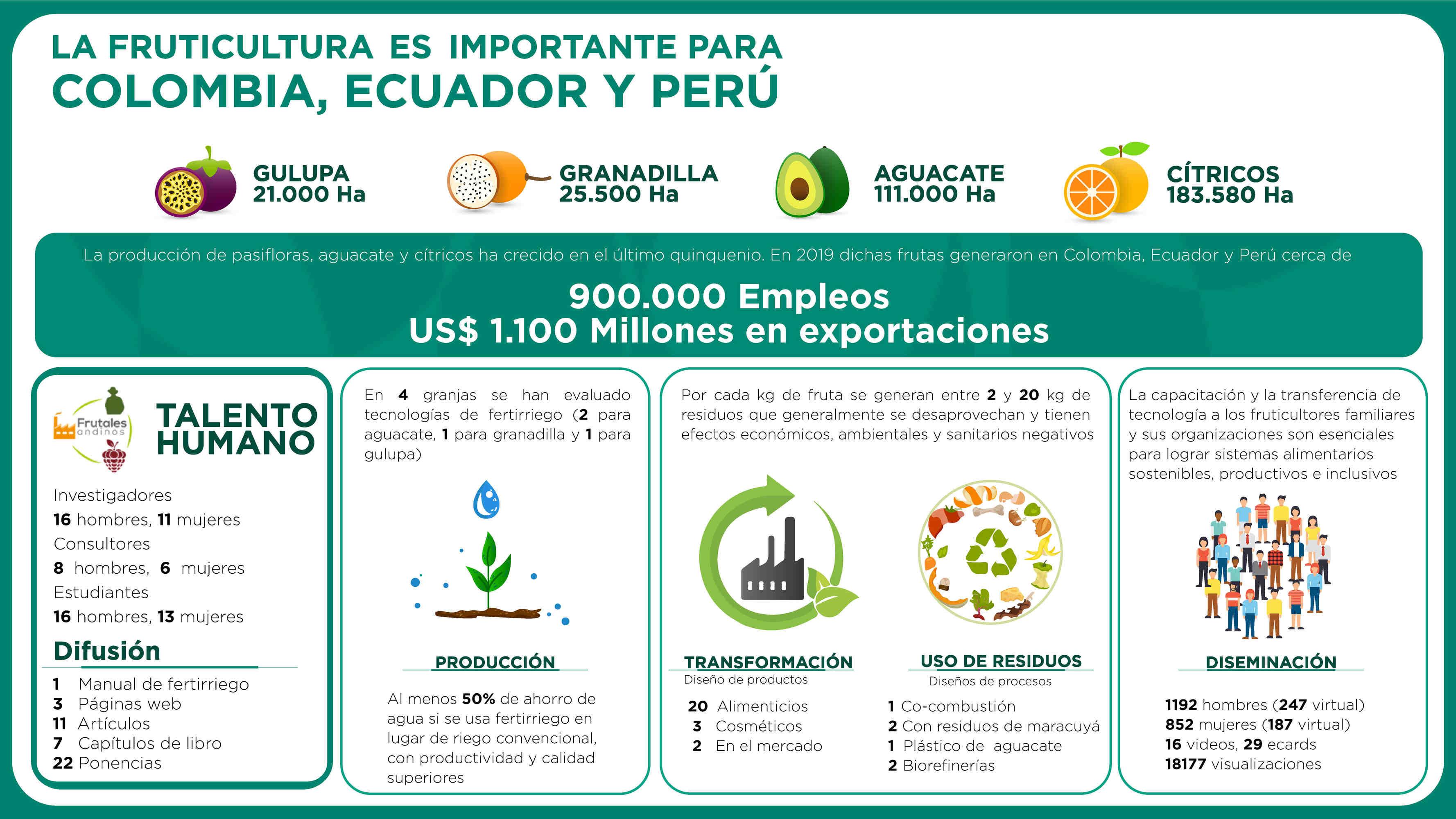 Productividad y competitividad frutícola andina
