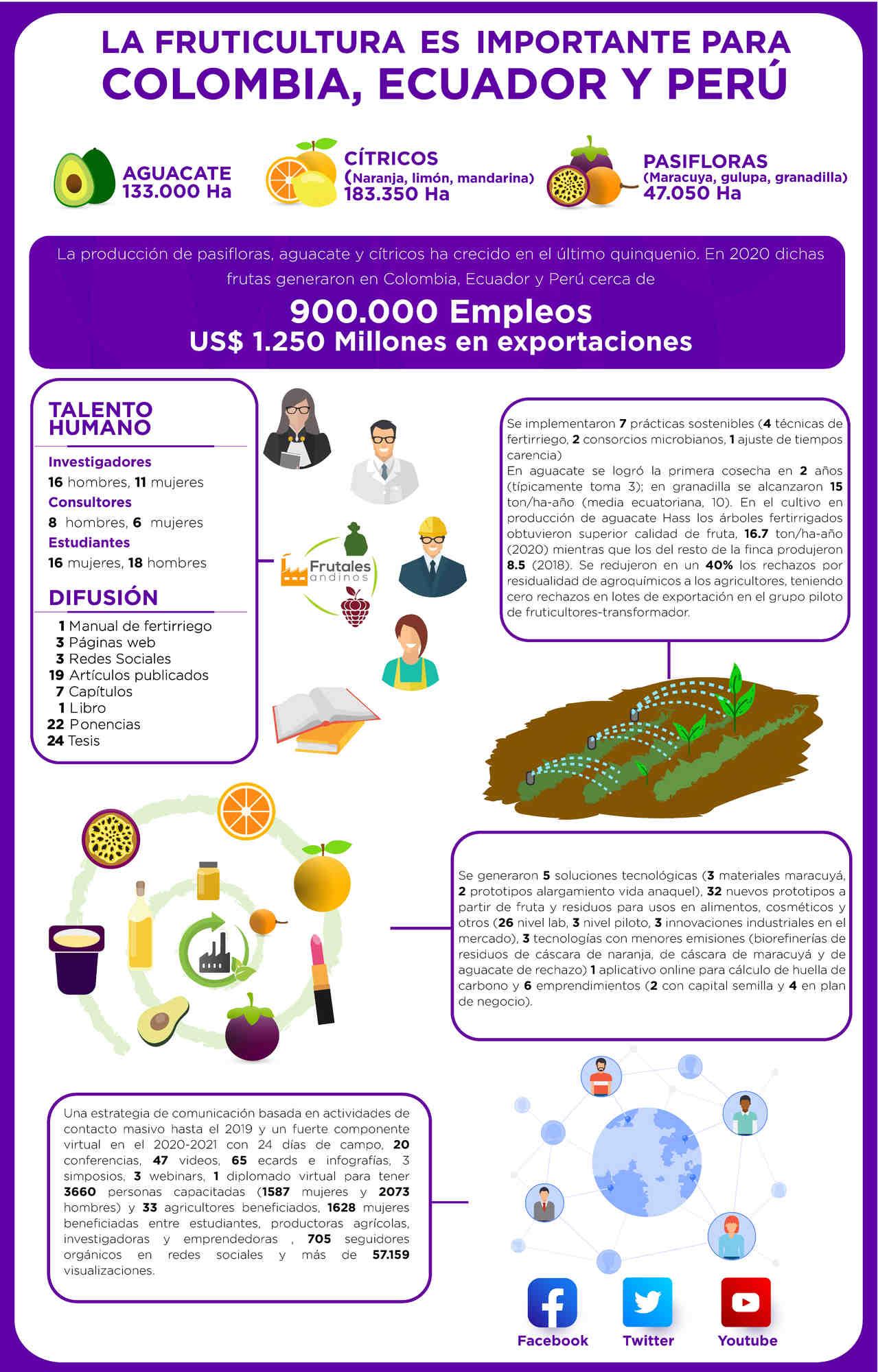 Una mirada rápida al proyecto Productividad y competitividad frutícola Andina