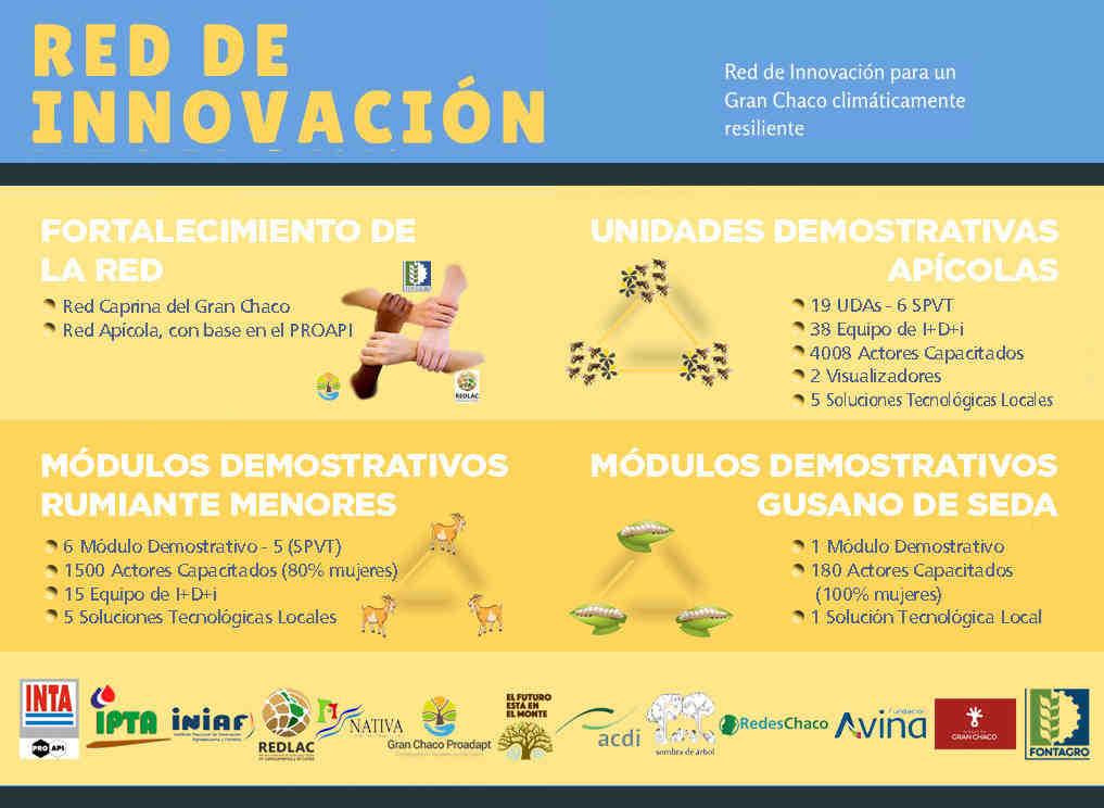 Red de Innovación