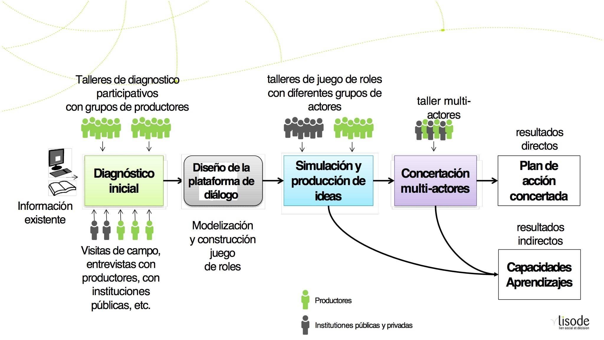 Metodología ComMod y resultados de su aplicación
