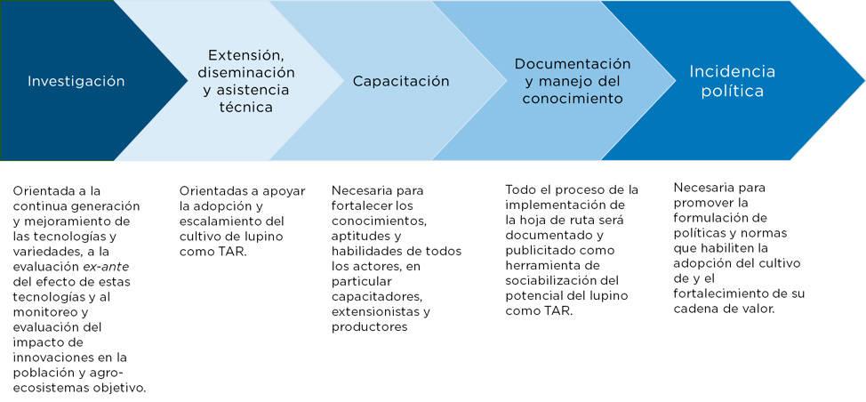Acciones sinérgicas y complementarias requeridas para le desarrollo futuro de lupino