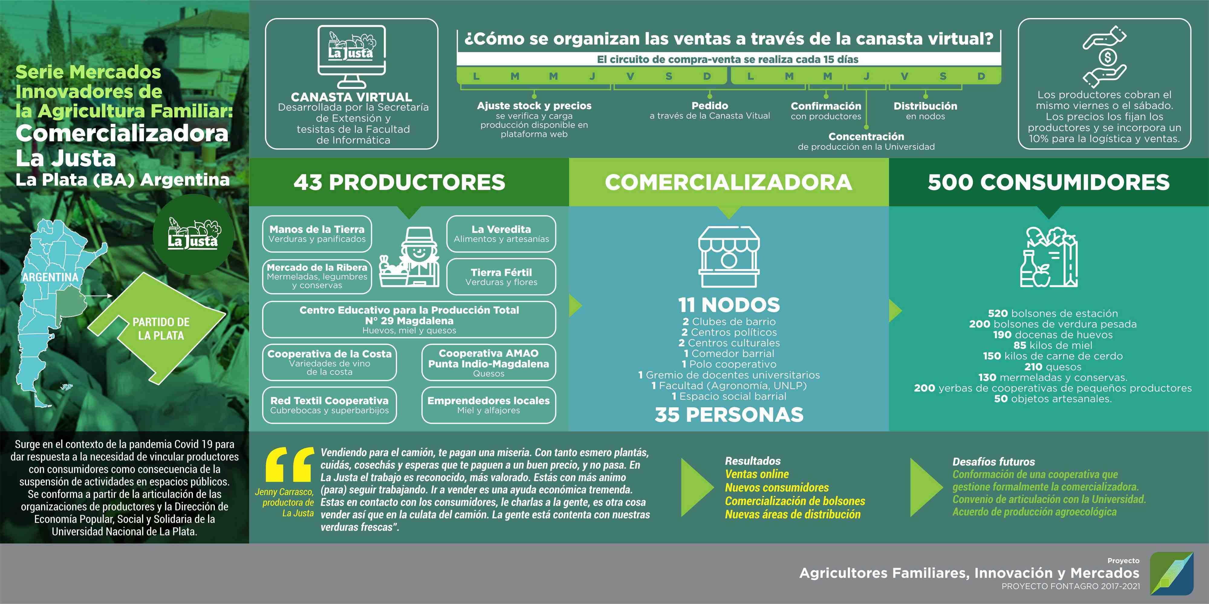 """Pandemia y mercados de la Agricultura Familiar: Comercializadora """"La Justa"""""""